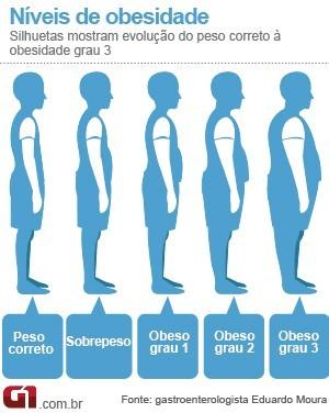 Níveis de obesidade