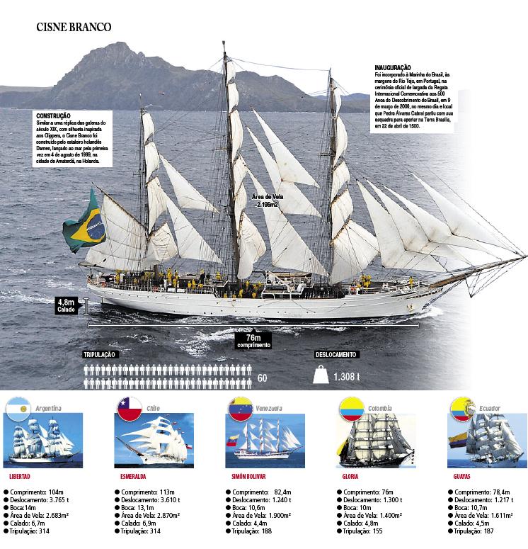 Seis dos maiores veleiros do mundo abrem as portas ao público na próxima semana em Itajaí - Velas Latinoamérica